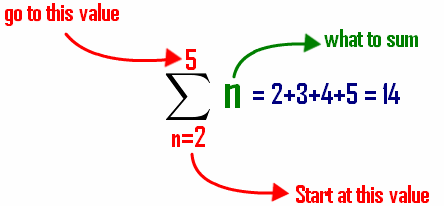 understanding how the sigma notation is calculated in a sum sequence Calculate the sum of the following series: solution step (1): express in sigma notation the first four terms in the series are each term in the series is equal to its previous multiplied by 1/4 hence, the series is a geometric series with common ratio and first term .